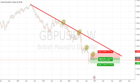 GBPUSD: Weekly chart Price Action GBPUSD