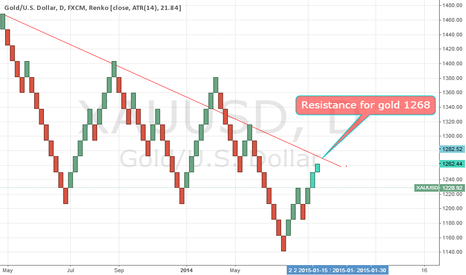 XAUUSD: gold Resistance 1268