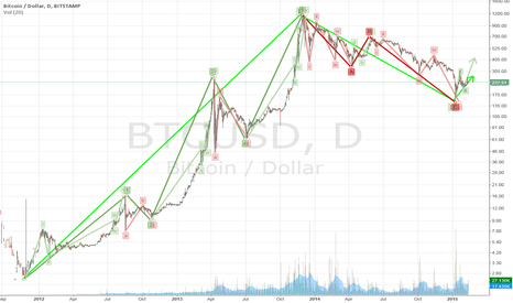 BTCUSD: Bullish strength shown and confirmed