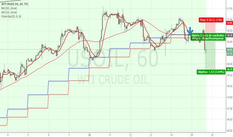 USOIL: Tenes un petroleo que esta cumpliendo su cambio de tendencia