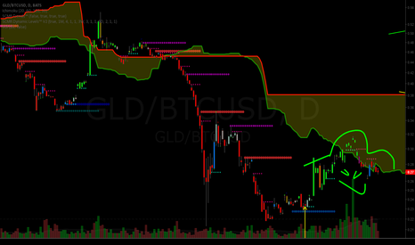 GLD/BTCUSD: GLD:BTC - GOLD BITCOIN RATIO CORRECTION