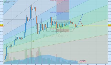 BTCUSD: BTCUSD - chance to breakthrough