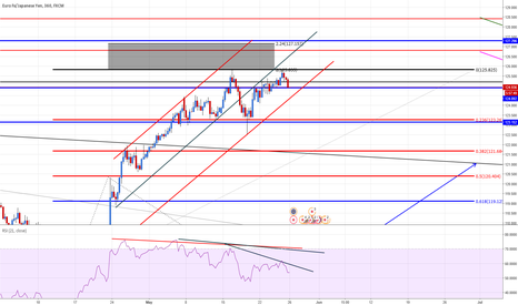 EURJPY: EURJPY Change on sub channel + div