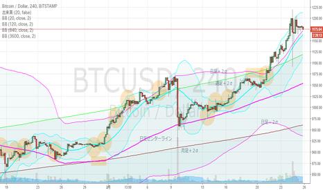 BTCUSD: ビットコイン・4hBM、史上最高値。