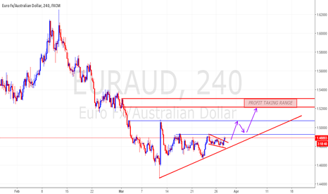 EURAUD: EURAUD WITH FLAG LIMIT