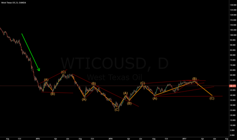 WTICOUSD: My solution to the USOIL Puzzle