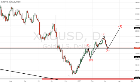 XAUUSD: XAUUSD : IS IT TIME FOR GOLD TO RESUME ITS RALLY ?