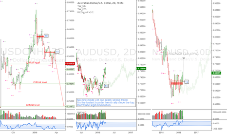 NZDUSD: USDCNH, AUDUSD and NZDUSD: Don't fade an uptrend