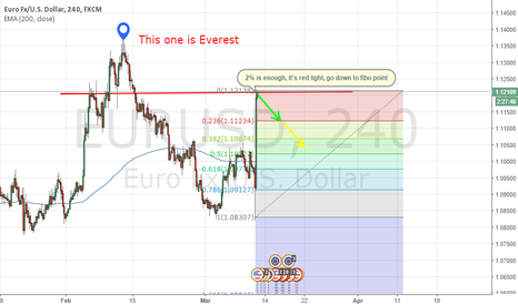 EURUSD: I have a fun but more clear chart