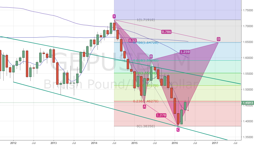 GBP/USD - Cypher pointing to 1.65