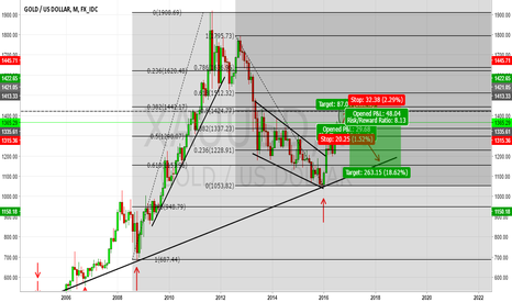 XAUUSD: Long till 1424 and Short after wards