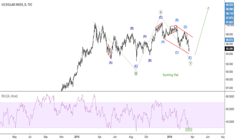 DXY: Running Flat Near Completion