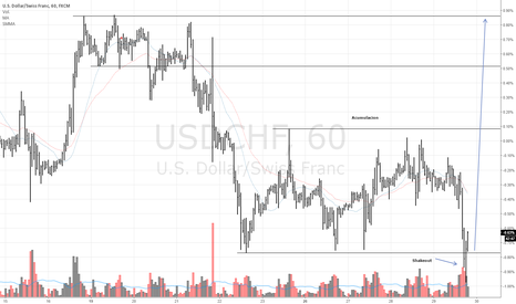 USDCHF: USDCHF Buy despues de shakeout