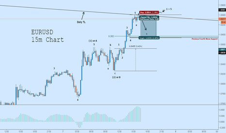 EURUSD: EURUSD Short: Upcoming Correction Possible (Elliott Wave)