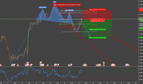 USDCAD: Selling in the pullback of the Head and Shoulders Patterns