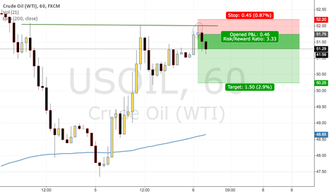 USOIL: USOIL Chances for short