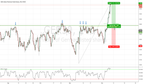 GER30: Bullish opportunity in the German DAX