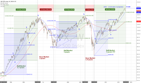 SPX:  Market Cycle And Peak Projecting Part 2 (1994-2014)
