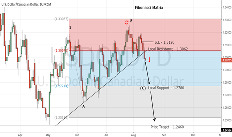 USDCAD: My Top Forex Trading Signal - Sell USD/CAD