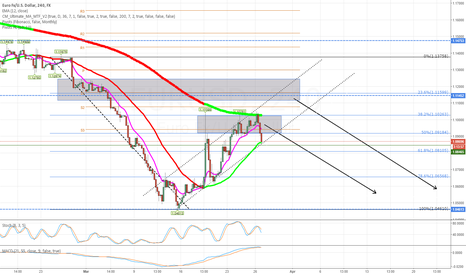 EURUSD: EURUSD high likely downtrend continuation