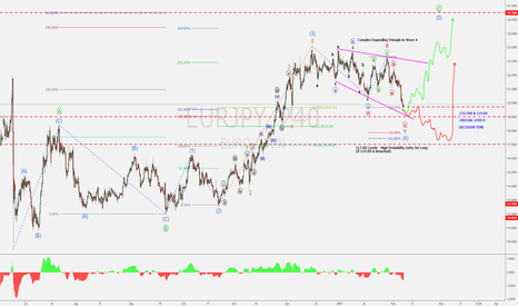 EURJPY: EUR/JPY - Big Moves Coming