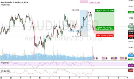 AUDUSD: Potential AUDUSD Bullish Fibonacci Move