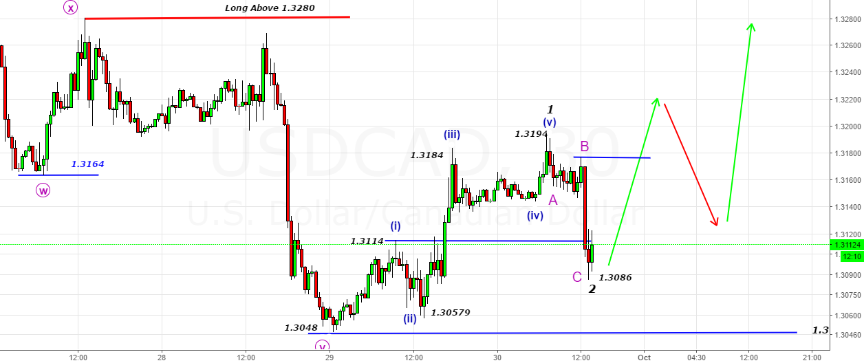 USDCAD- Looking for 3rd Wave Advance(Got the fall)