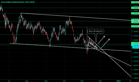 EURNZD: EURNZD - Channel bottom - Beakout - Buy