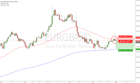 EURGBP: EURGBP 50 EMA rejection