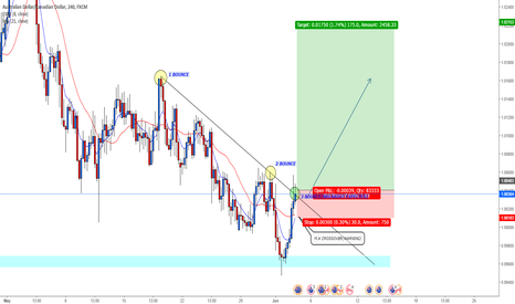 AUDCAD: AUDCAD LONG term (M.A crossover + trendline breakout expected)