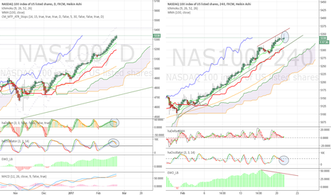 NAS100: The super bull and more divergence. Warning!
