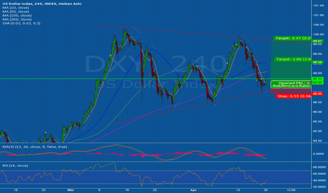 DXY: Top of the triangle?