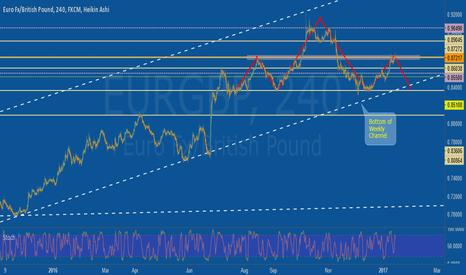 EURGBP: Eurgbp Short Potential