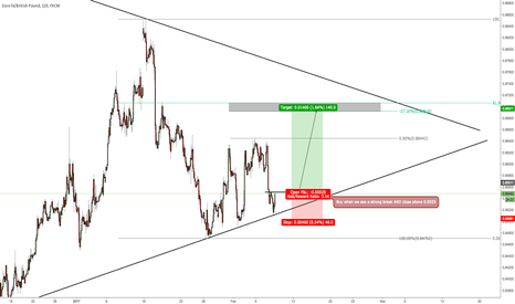 EURGBP: Buy - IF...THEN