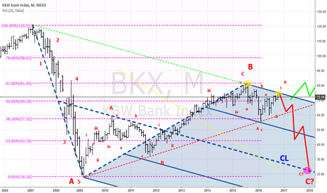 BKX: The Banks are weak!  Where are we heading now?