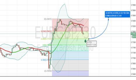 EURGBP: EUR GBP LONG FROM 38,2% FIBO LEVEL