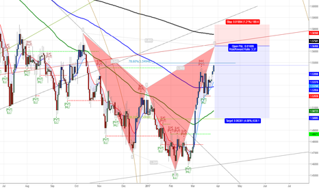 EURNZD: looking rip