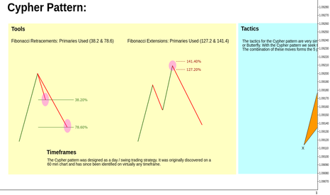 EURUSD: Cypher Pattern // Engagement Rules // Educational ®