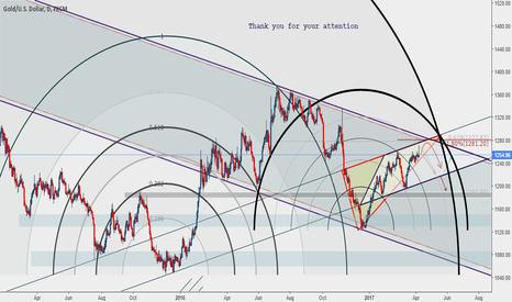 XAUUSD: detalis on the chart