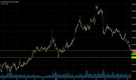 EURGBP: EUR / GBP Short