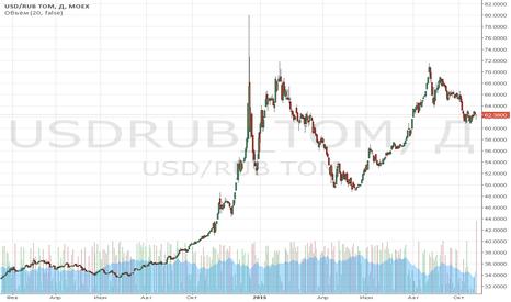 USDRUB_TOM: Обзор за 19-23 октября: фондовые рынки нашли повод для оптимизма