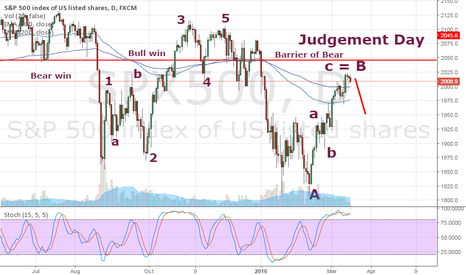SPX500: Judgement Day