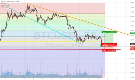 BTCUSD: Reversal opportunity with low risk