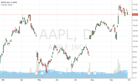 AAPL: CRUDE READY TO BIG UPSIDE MOVE