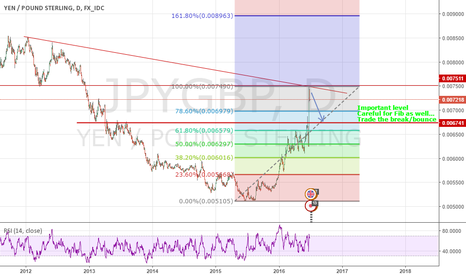 JPYGBP: JPYGBP Simple Structure Analysis, Brexit fears vanish