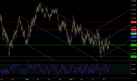 AUDCAD: [1.34] Breakout or Upthrust?