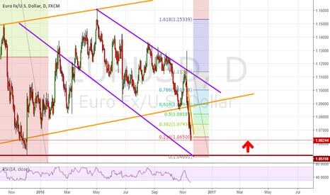 EURUSD: eu pullback soon worth trading coming