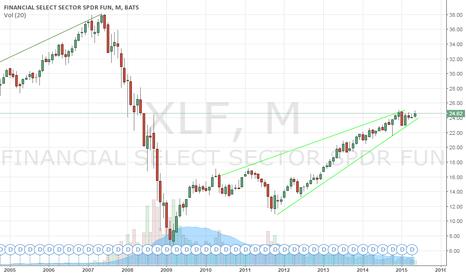 XLF: Financials are bullish
