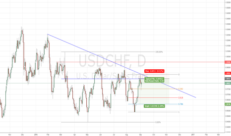 USDCHF: Daily Analysis for USDCHF