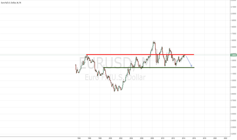 EURUSD: EURUSD long term perspective